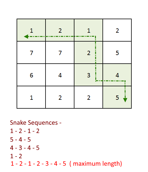 Find longest Snake sequence in a given matrix | Algorithms