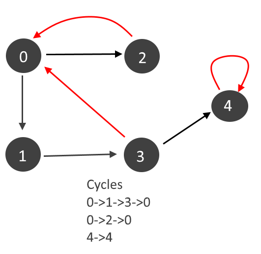 Graph – Detect Cycle in a Directed Graph | Algorithms
