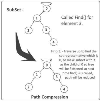 disjoint set - Path Compression