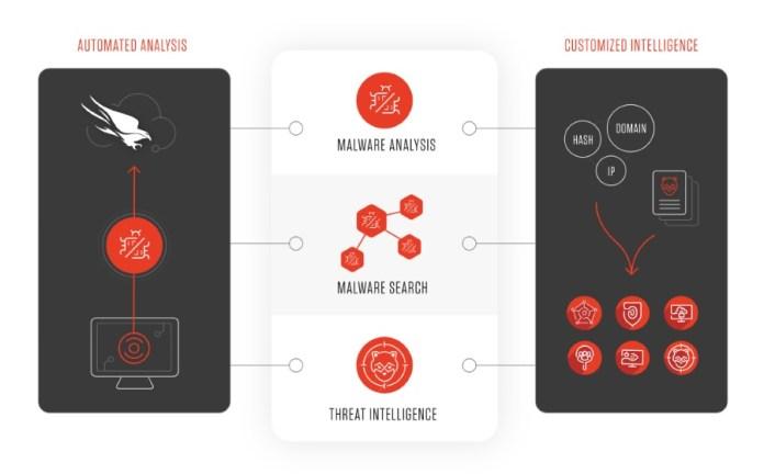 CrowdStrike Artificial Intelligence Cybersecurity