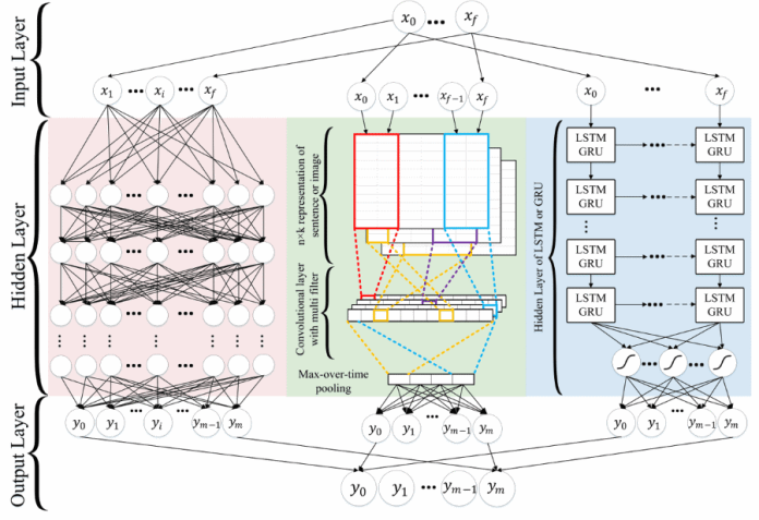 A Brief Dip Into Deep Learning