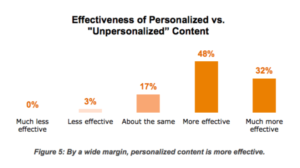 Hubspot - Personlised Vs Unpersonlised Content