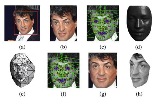 DeepFace powered by neural networks uses a 3-D model to rotate faces, virtually, so that they face the camera. Image (a) shows the original image, and (g) shows the final, corrected version. Image Source -MIT