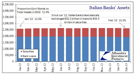 ABOOK Apr 2013 Europe Interbank Italy Assets