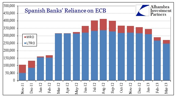 ABOOK Apr 2013 Europe Interbank Spain ECB Borrow