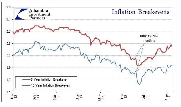 ABOOK Aug 2013 Eurodollar Futures Breakevens