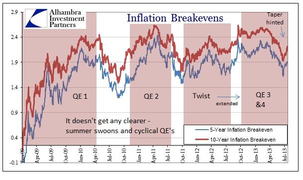 ABOOK Aug 2013 TIC Breakevens QE