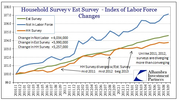 ABOOK Oct 2013 Jobs Labor Force Full Period