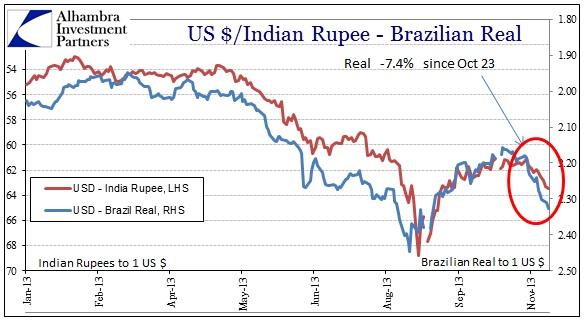 ABOOK Nov 2013 Dollars Real Rupee