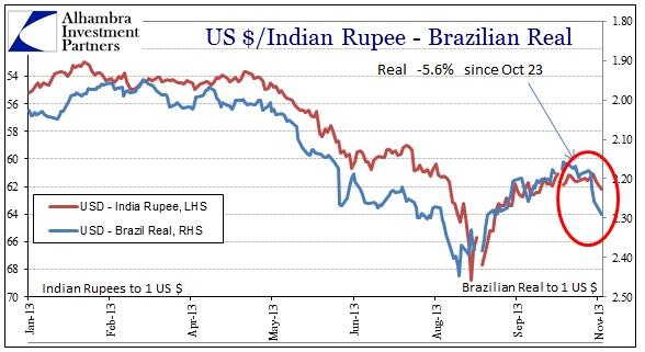 ABOOK Nov 2013 Eurodollar Real Rupee
