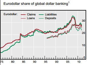ABOOK Nov 2013 Eurodollars BIS Global Share