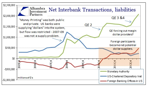 ABOOK Nov 2013 Eurodollars Net History Since 2005