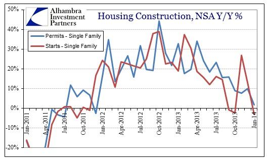 ABOOK Feb 2014 Construction Single Fam Permits Starts