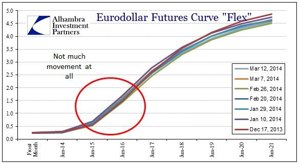 ABOOK Mar 2014 China Eurodollars