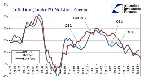 ABOOK Mar 2014 EU Inflation US