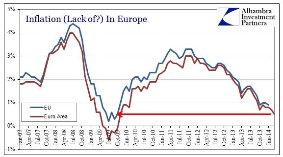 ABOOK Mar 2014 EU Inflation