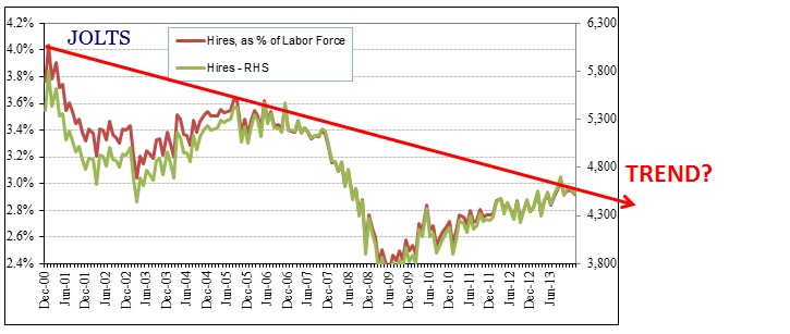 ABOOK Mar 2014 JOLTS Hires LF TREND