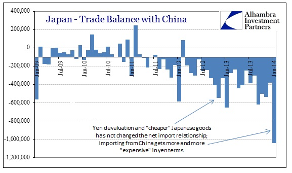 ABOOK Mar 2014 Japan Trade Balance China