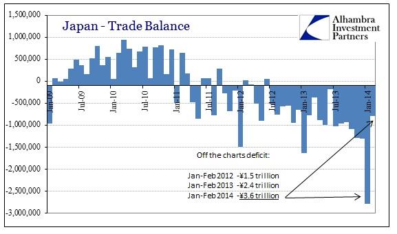 ABOOK Mar 2014 Japan2 Trade Balance