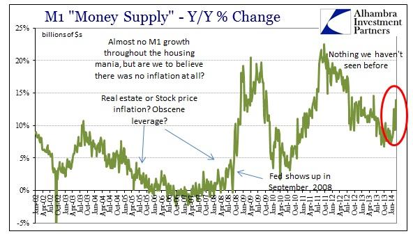 ABOOK Mar 2014 M1 growth