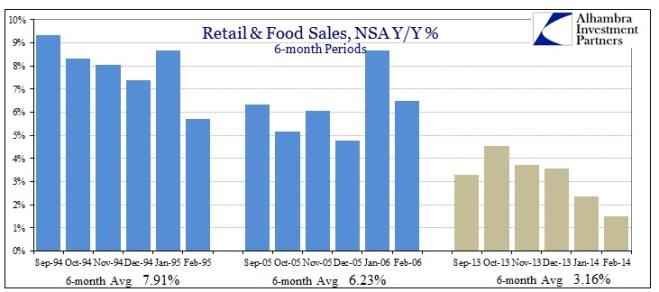 ABOOK Mar 2014 Retail Food Sales v 2006 1995