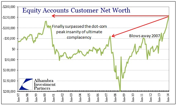 ABOOK Apr 2014 Margin Debt Net Worth