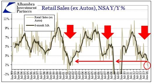 ABOOK Apr 2014 Retail Sales ex Autos ex Food History