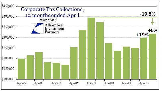 ABOOK Apr 2014 Taxes Corporate Taxes