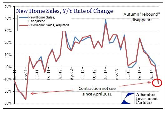ABOOK Apr New Home Sales Y-Y