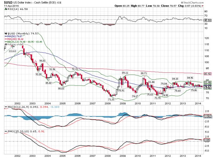 US Dollar Index, Monthly