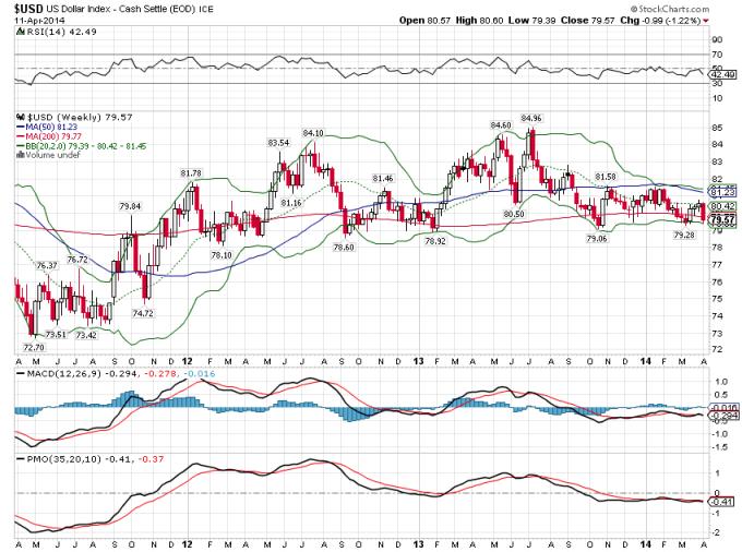 US Dollar Index, Weekly