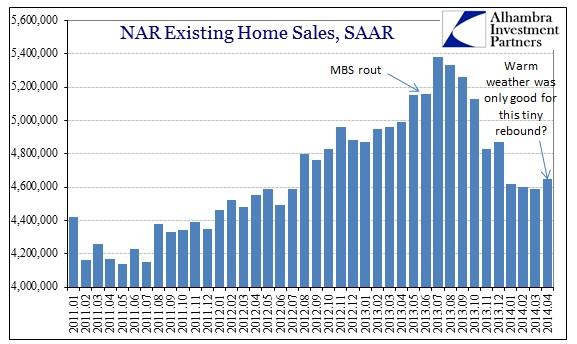 ABOOK May 2014 Existing Homes SAAR