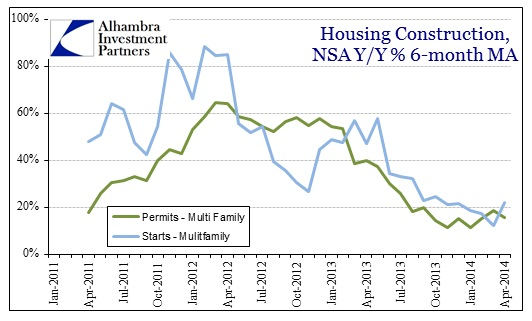 ABOOK May 2014 Housing Construction Permits Starts Multi Family Y-Y Avg