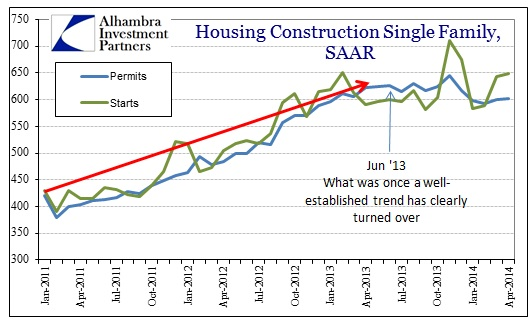 ABOOK May 2014 Housing Construction Permits Starts Single Family