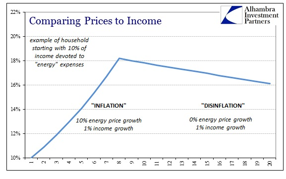 ABOOK May 2014 Inflation Prices to Income 2 Stage