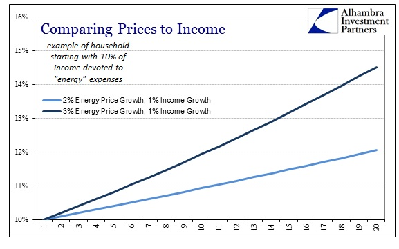 ABOOK May 2014 Inflation Prices to Income