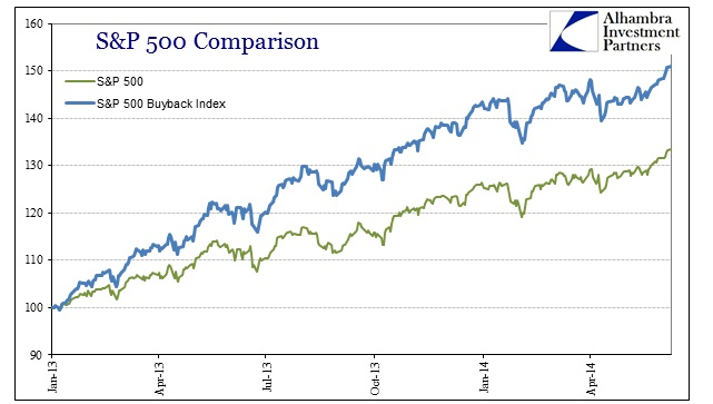 ABOOK June 2014 Leverage Buyback Index Comp Shorter