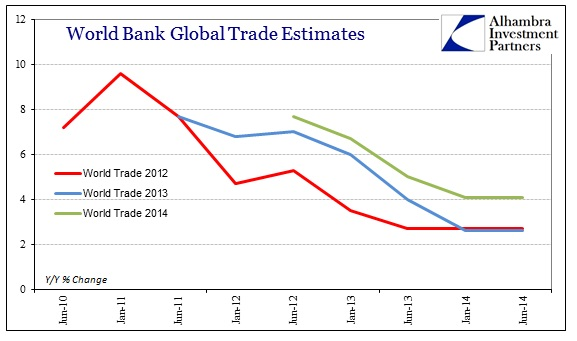 ABOOK June 2014 World Bank Global Trade