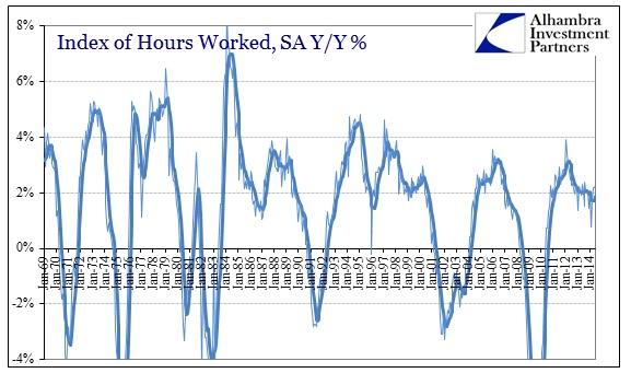ABOOK Jul 2014 Weekly Earns Hours Index
