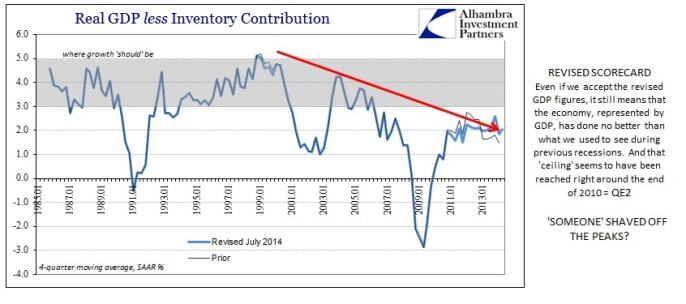 ABOOK July 2014 More GDP Shaved Peaks