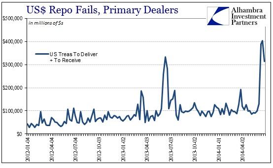 ABOOK July 2014 Repo Fails