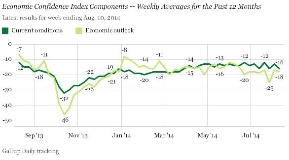 ABOOK Aug 2014 Gallup Econ Confidence Forward