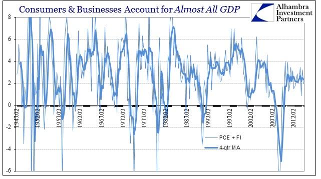 ABOOK Oct 2014 GDP PCE FI Long