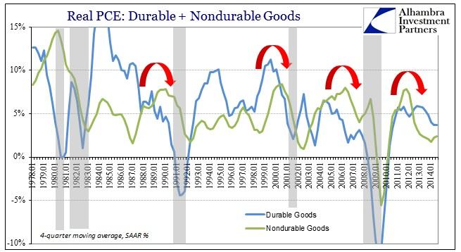ABOOK Oct 2014 GDP PCE Goods