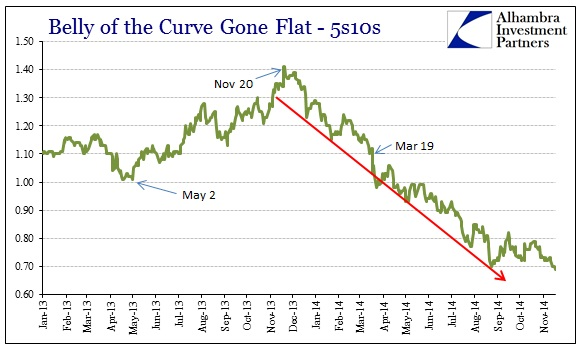 ABOOK Nov 2014 FOMC 5s10s