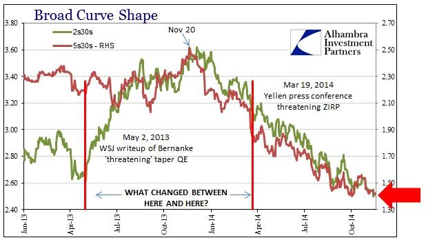 ABOOK Nov 2014 FOMC Broad Curve