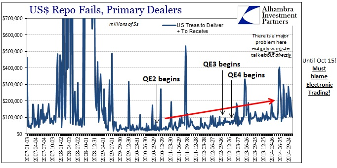 ABOOK Nov 2014 Oct 15 Repo Fails QE Relation