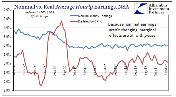 ABOOK Nov 2014 Payrolls Real Hourly Earns YY