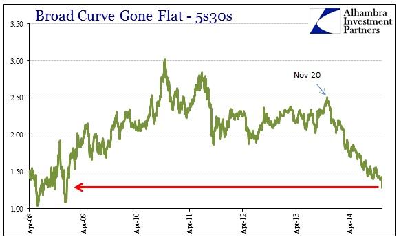 ABOOK Dec 2014 Credit 5s30s Longer