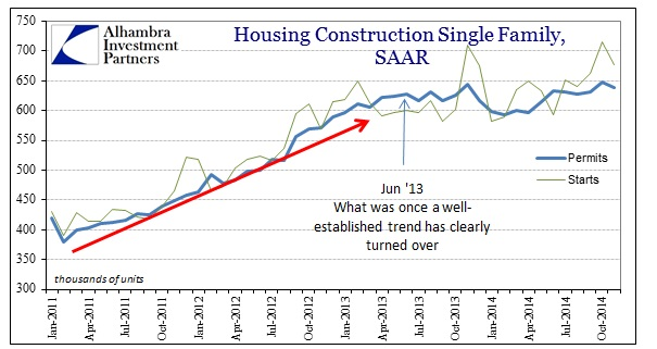 ABOOK Dec 2014 Housing Construction Single Family SAAR